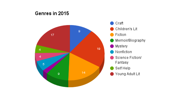 The Amateur Librarian // 2015 Reading Stats