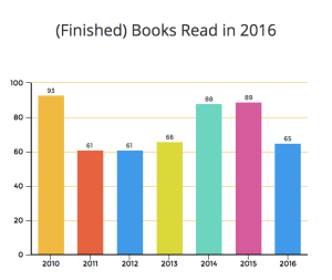 The Amateur Librarian // 2016 Reading Stats